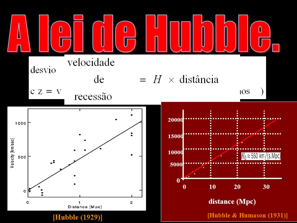 A lei de Hubble. distance (Mpc) [Hubble (1929)]